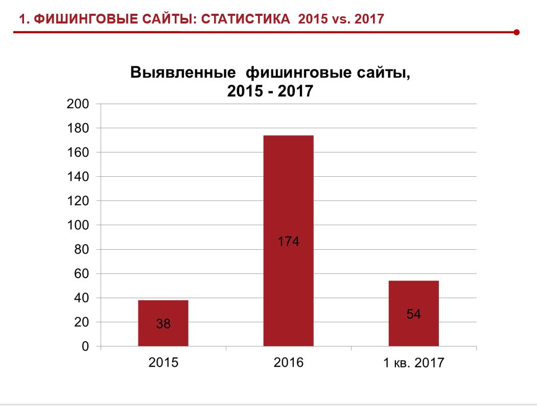 Фишинговые сайты статистика 2015-2017