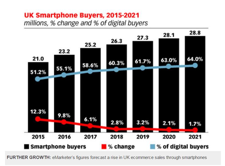 Покупка смартфонов