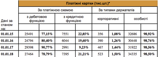 Таблица 8. Количество банковских карт по типам