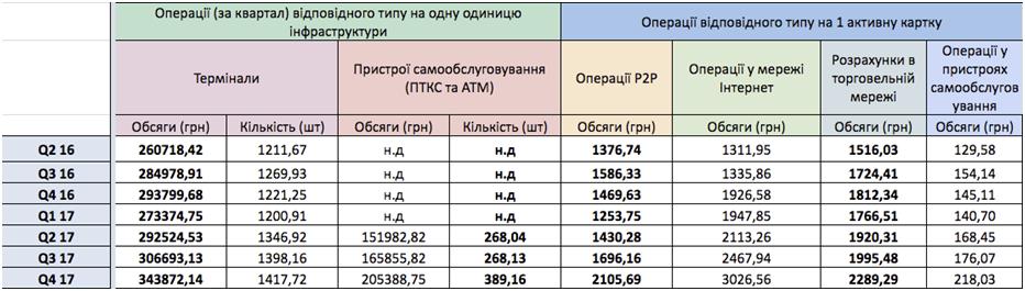 Таблица 3. Операции на одно устройство и на одну карту