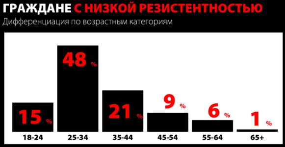 Резистентность граждан по возрасту