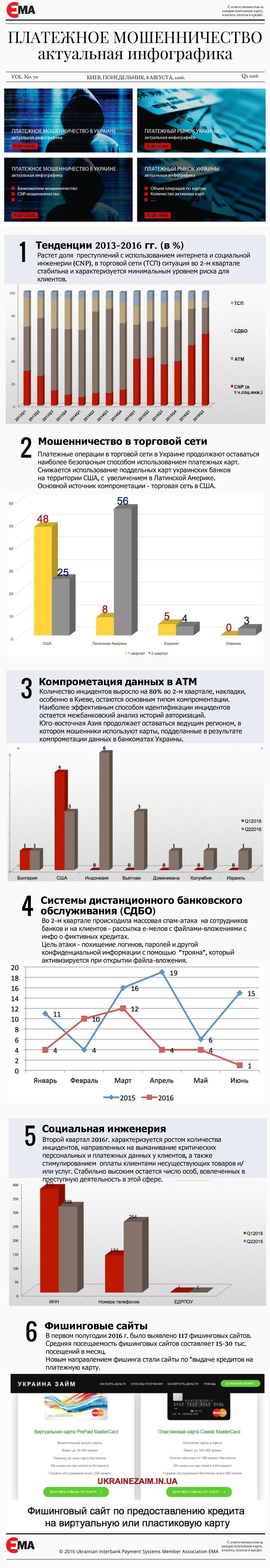 Платежное мошенничество - инфографика