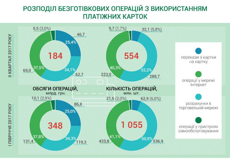 Украинцы хотят платить картой - статистика