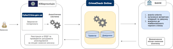 Работа приложения crimecheck