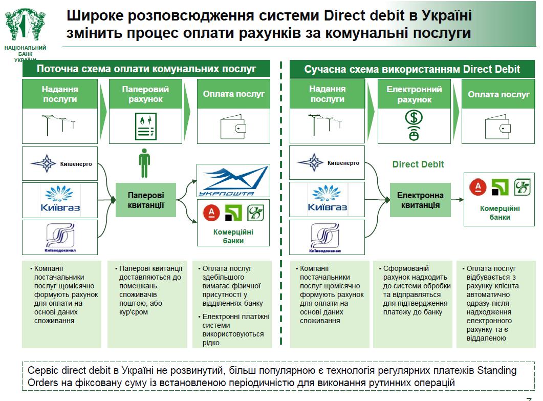 Direct Debit в Украине