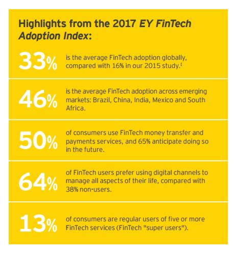 13% потребителей постоянно используют пять и более финтех-услуг