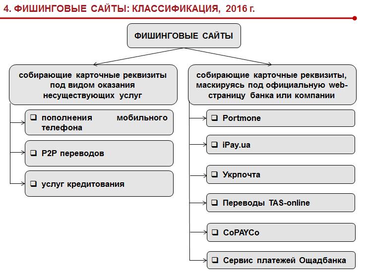 Фишинговые сайта классификация