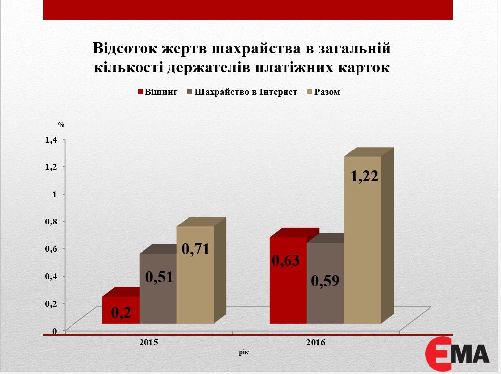 Процент мошенничества статистика