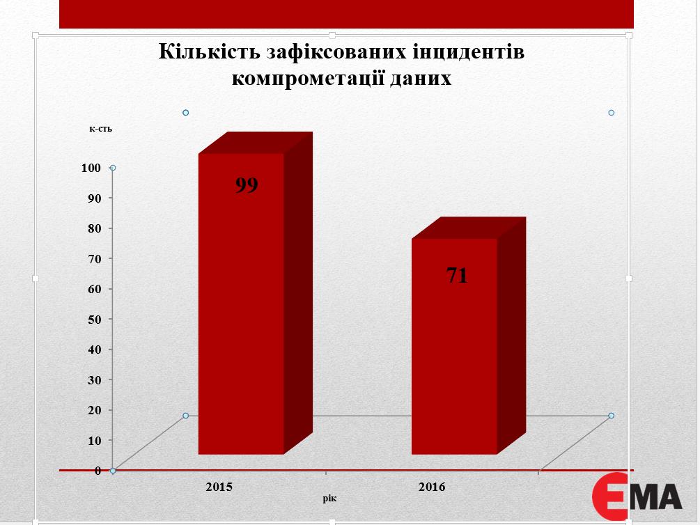 Инцеденты статистика
