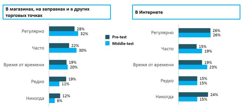 Статистика ЕМА