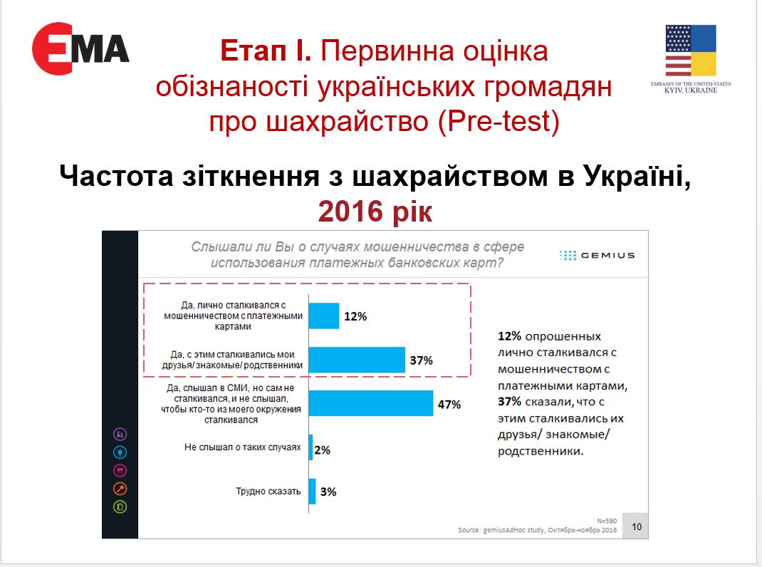 Опрос о мошенничестве в Украине
