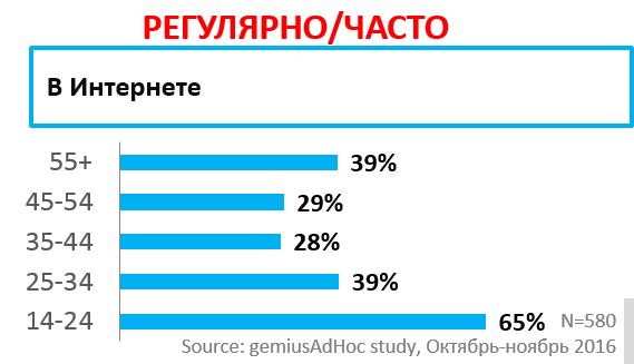 41% активных пользователей Интернет