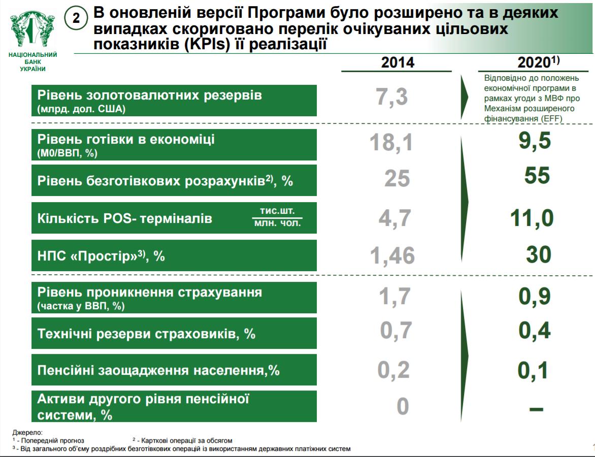 Национальный банк Украины разработал Комплексную стратегию развития финансового рынка Украины