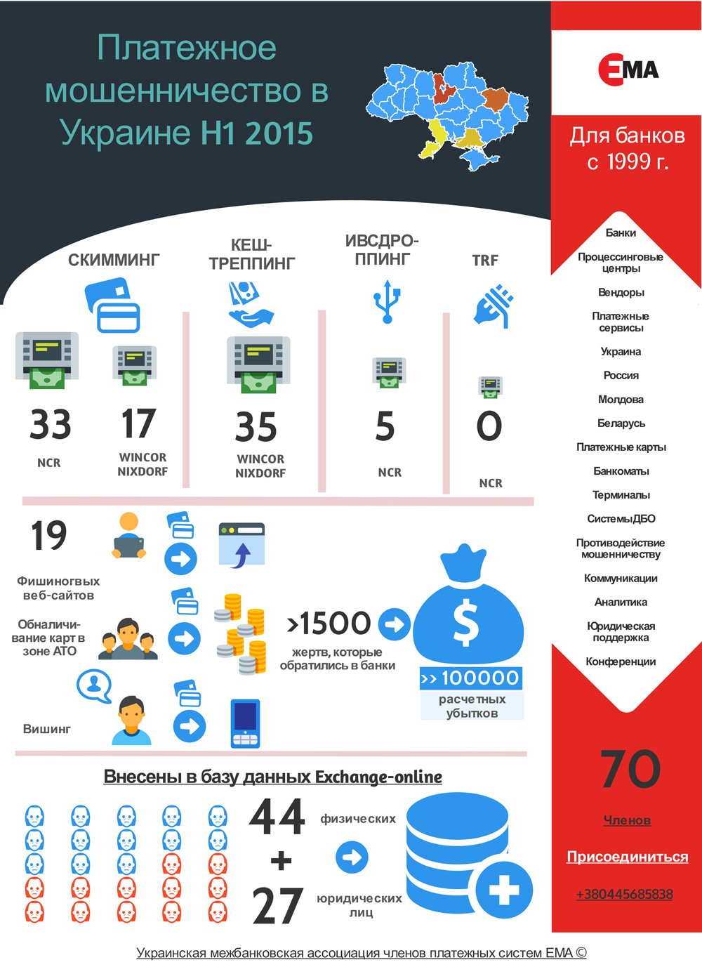 Платежное мошенничество в Украине в 1-2 квартале 2015 года