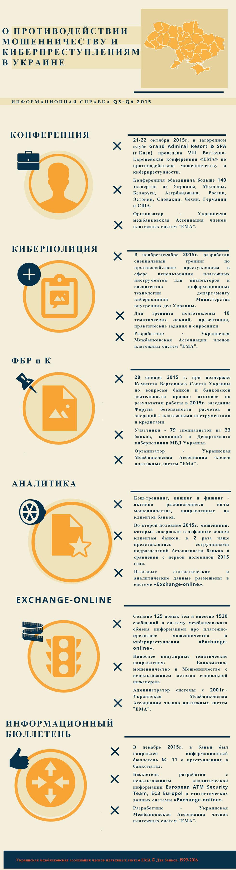 Противодействие платежному мошенничеству в Украине в 3 и 4 кварталах 2015