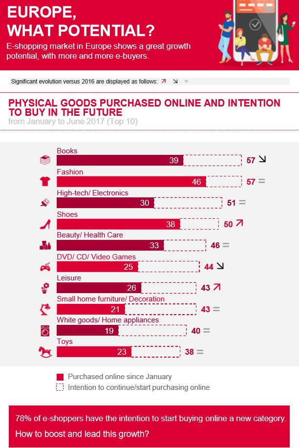 E-shopper Barometer от DPDgroup