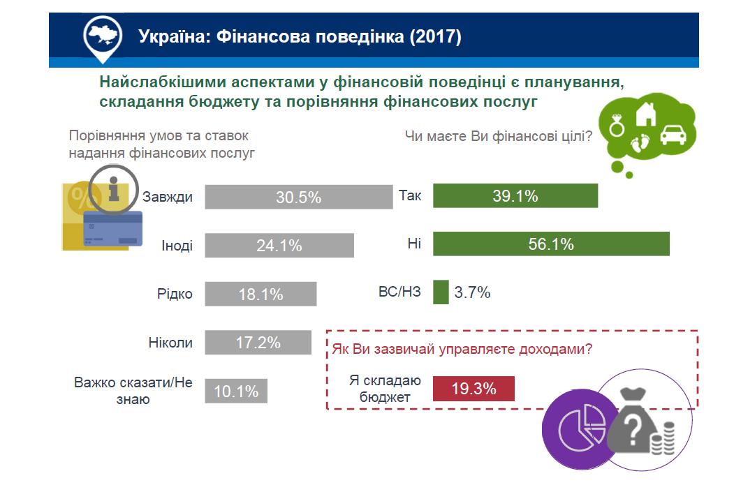 Поведение украинцев