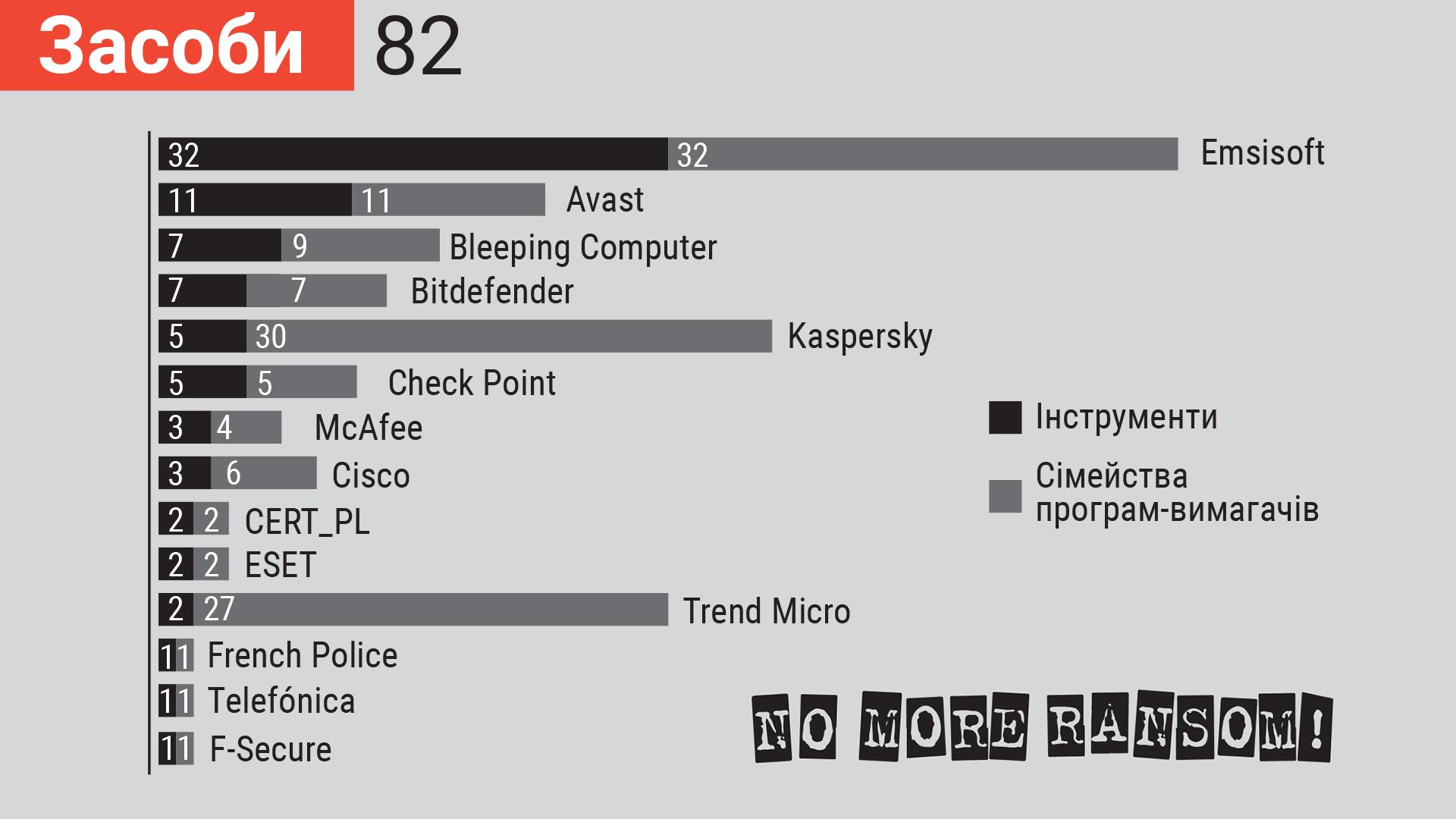 3 роки No More Ransom. Інфографіка
