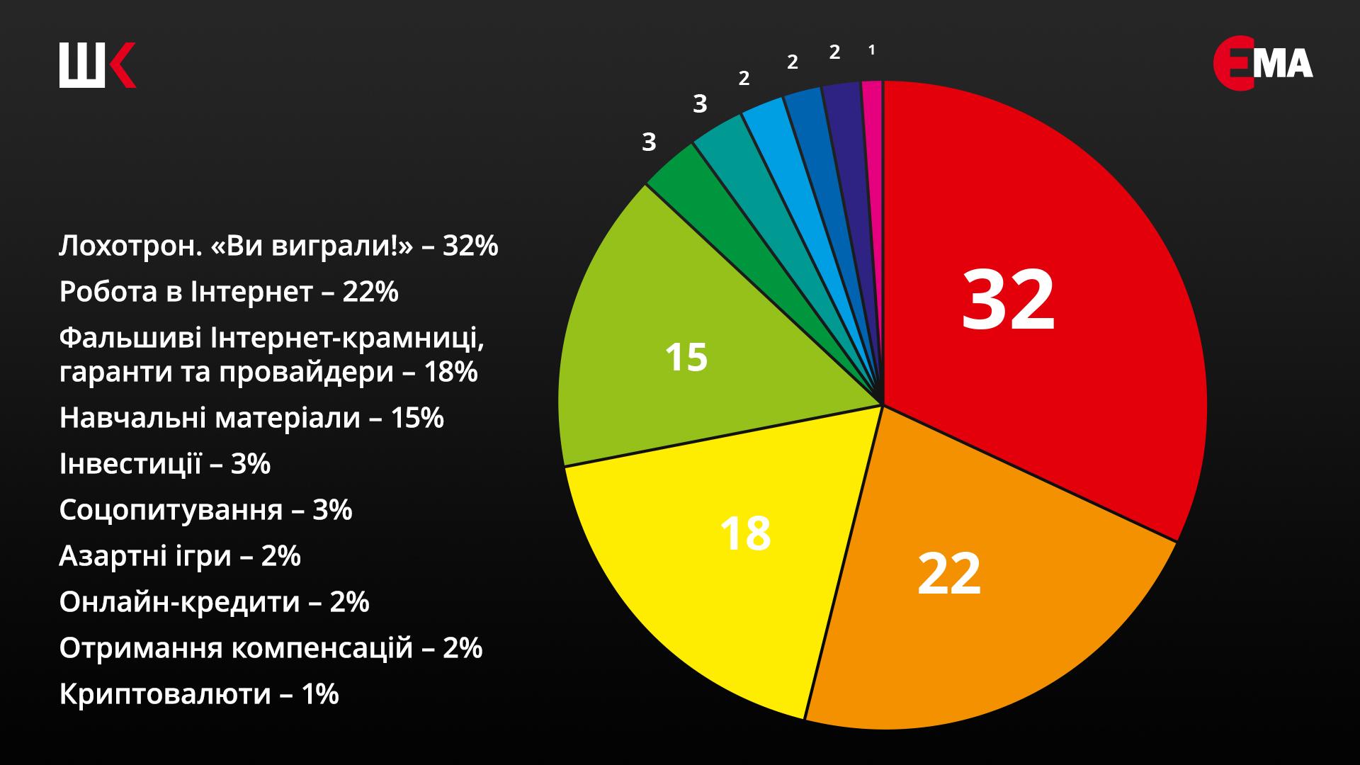 Гримаси шахрайських сайтів. Статистика