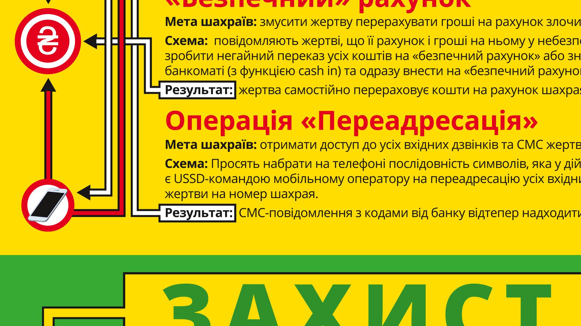 «Банк» на дроті. Шахрайські схеми + інфографіка.