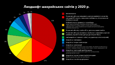 Засідання ФБР і К – статистичні підсумки 2020-1